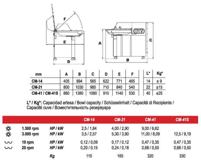Mainca CM-21 Bowl Cutter|Bowl Cutters| Barnco