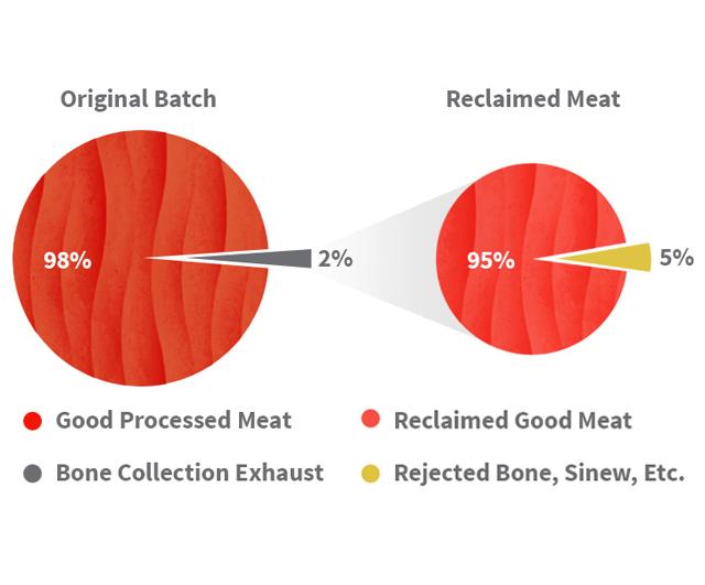 PIECO Reclaim Bone Elimination Unit|Bone Elimination Systems| Barnco